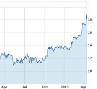 Yahoo!'s depiction of ENV's last year as a stock.