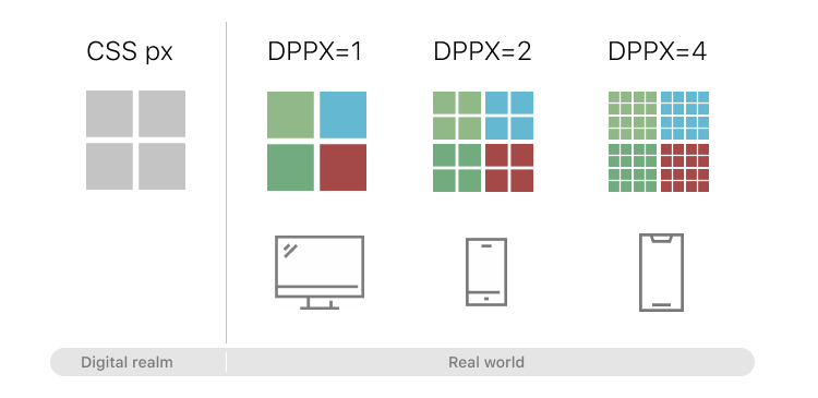 DPPX with CSS pixel relation chart for WordPress responsive images