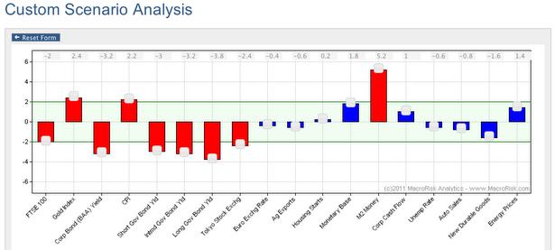 The custom scenario analysis interface
