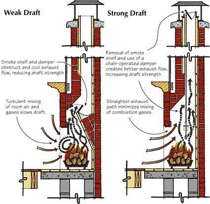 solve your chimney downdraft problems chimney cricket rh chimneycricket com