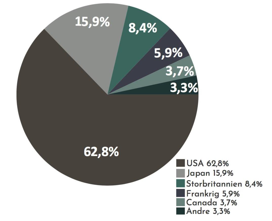 Et cirkeldiagram som viser fordelingen af lande i verdensindekset. Her fylder USA over halvdelen.