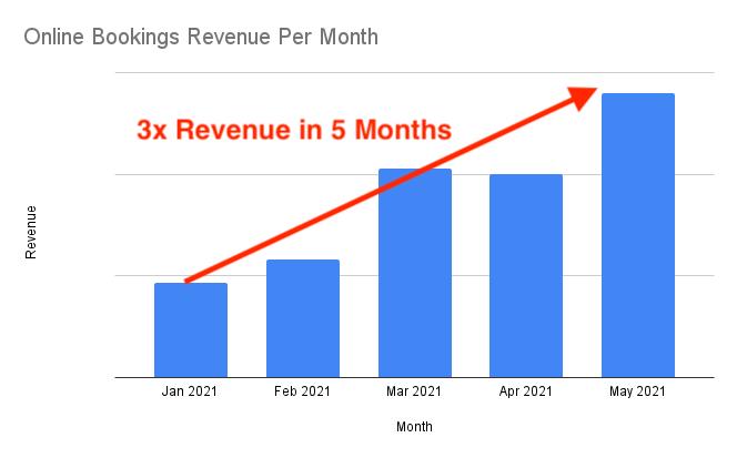 3x Revenue Increase