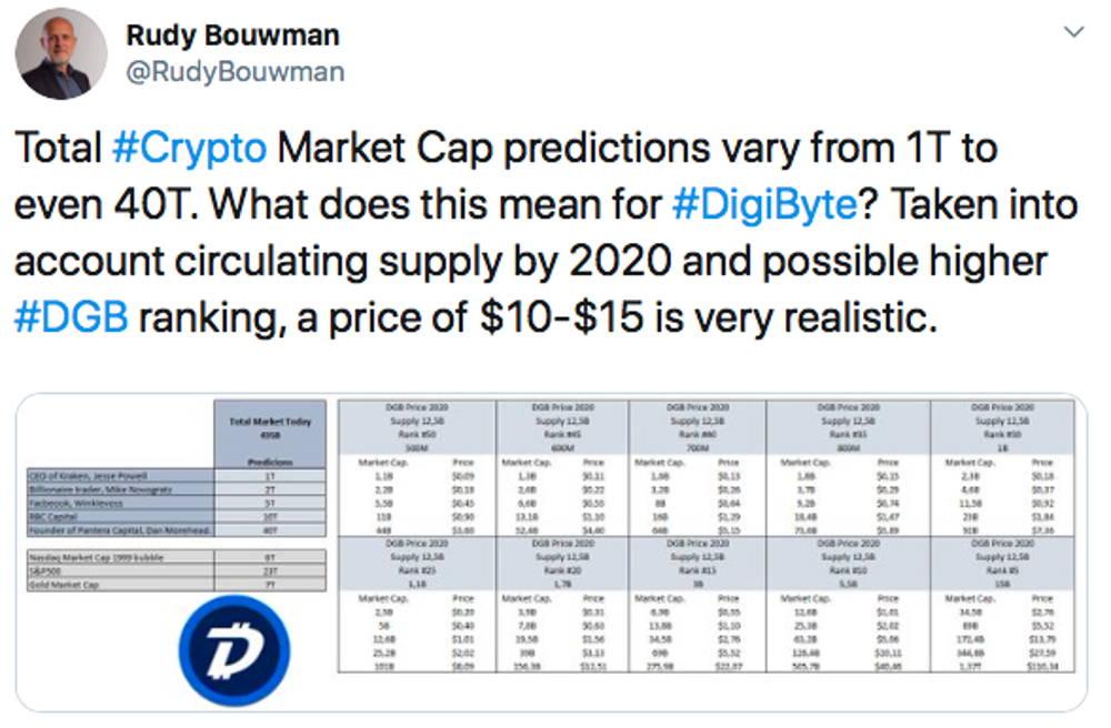 Rudy Bouwman DigiByte price prediction