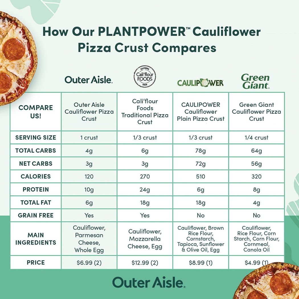cauliflower pizza crust comparison chart