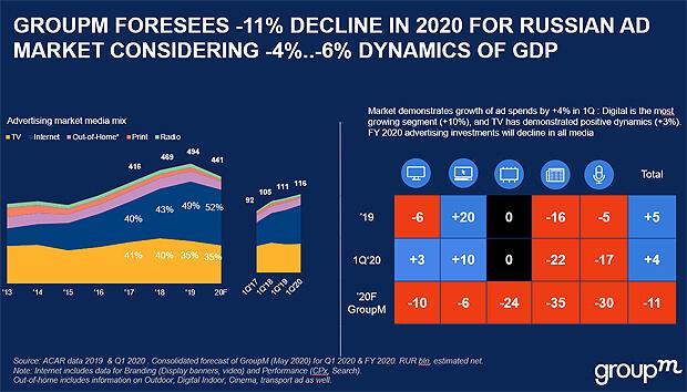 GroupM: рекламный рынок просядет на 11% по итогам 2020 года - Новости радио OnAir.ru