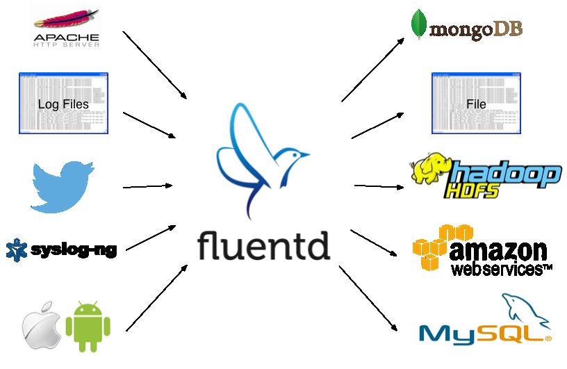20 best alternatives to Fluentd as of 2019 - Slant