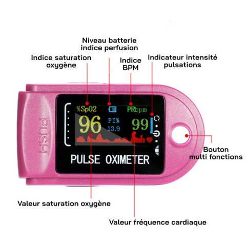 oxymètre de pouls digital  indications