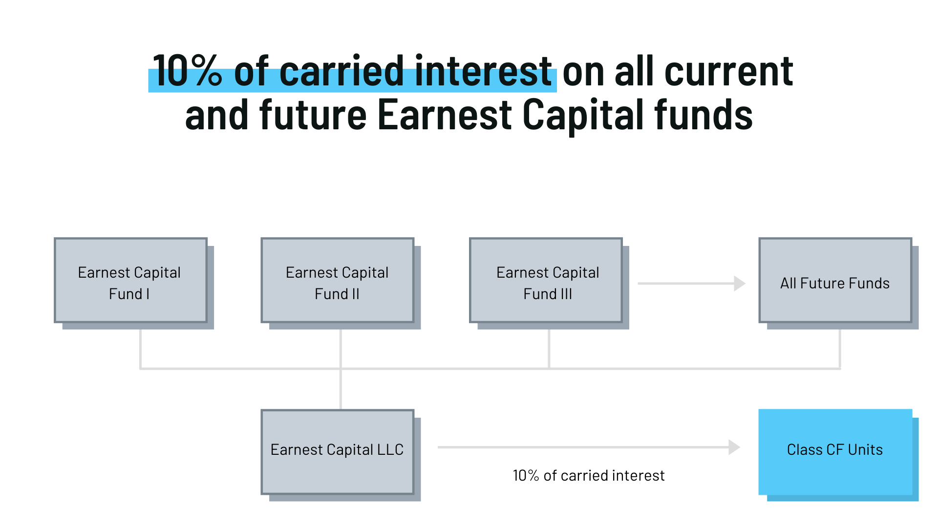 10% of carried interest on all current and future Earnest Capital funds