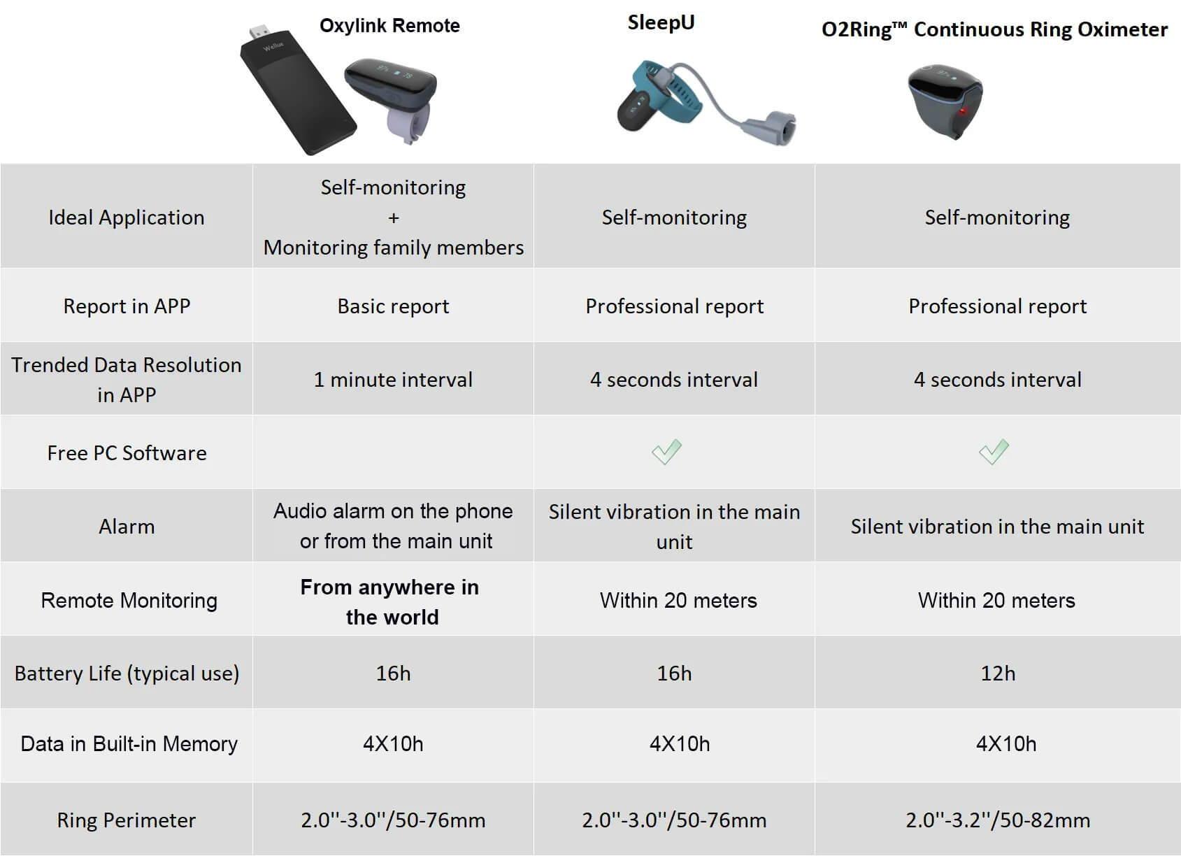 Oxylink im Vergleich zu SleepU und Continuous Ring Oximeter