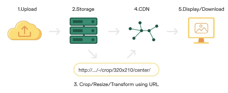 An Image CDN workflow
