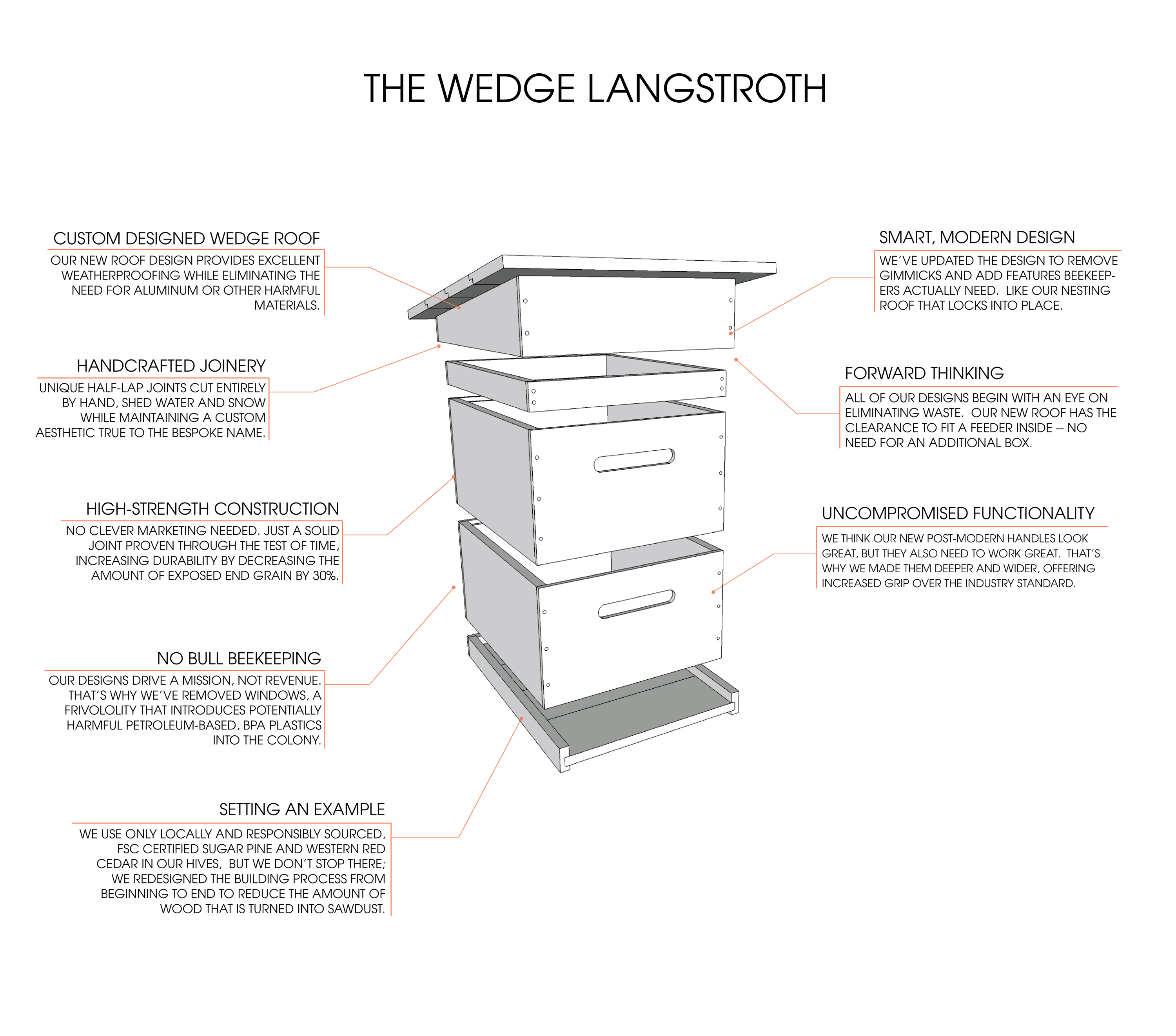 Everything you need to know about Wedge Langstroth bee hives for backyard beekeeping. Bespoke Bee Supply