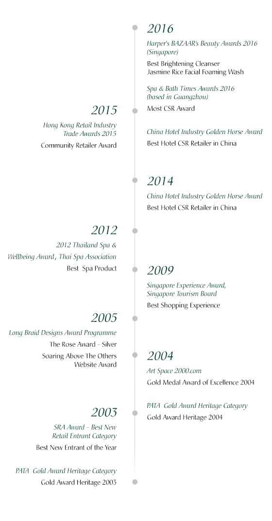 "Since 2003, Banyan Tree Gallery has been featured prominently in press and achieved international accolades.  Community Retailer Award Hong Kong Retail Industry Awards 2015 Retail Asia Expo 2015 Best Hotel CSR Retailer 14th China Hotel Golden Horse Awards 2014 China Hotel Magazine The Best Gifts in Return for Wedding 6th Annual DaRiZi Awards 2013 DaRiZi Magazine 2012 Thailand Spa & Well-being Award, Spa Product Category Banyan Tree Gallery Thai Spa Association 2009 Singapore Experience Award, ""Best Shopping Experience"" Category Museum Shop by Banyan Tree Singapore Tourism Board (STB)  2004 PATA Grand Award Heritage Category Museum Shop by Banyan Tree Pacific Asia Travel Association (PATA) 2003 PATA Gold Award Heritage Category Banyan Tree Gallery Angsana Gallery Pacific Asia Travel Association (PATA) 2003 SRA Award Best New Retail Entrant Category Museum Shop by Banyan Tree Singapore Retailers Association (SRA)"