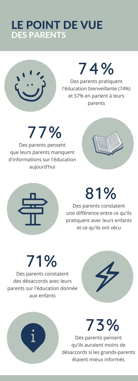 Yaya et Papou sondage parents
