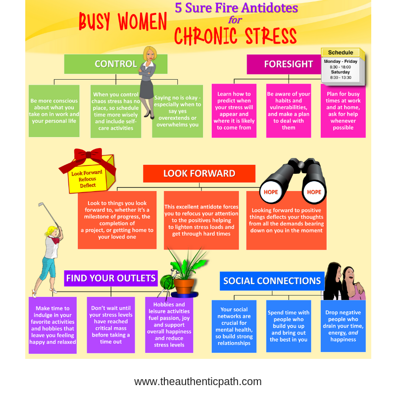 5 Sure fire antidotes for chronic stress.png
