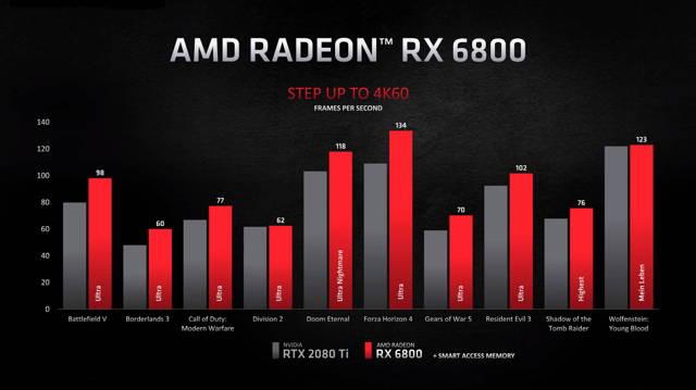 rx 6800 4k performance