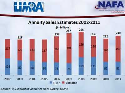 LIMRA chart of annuity sales