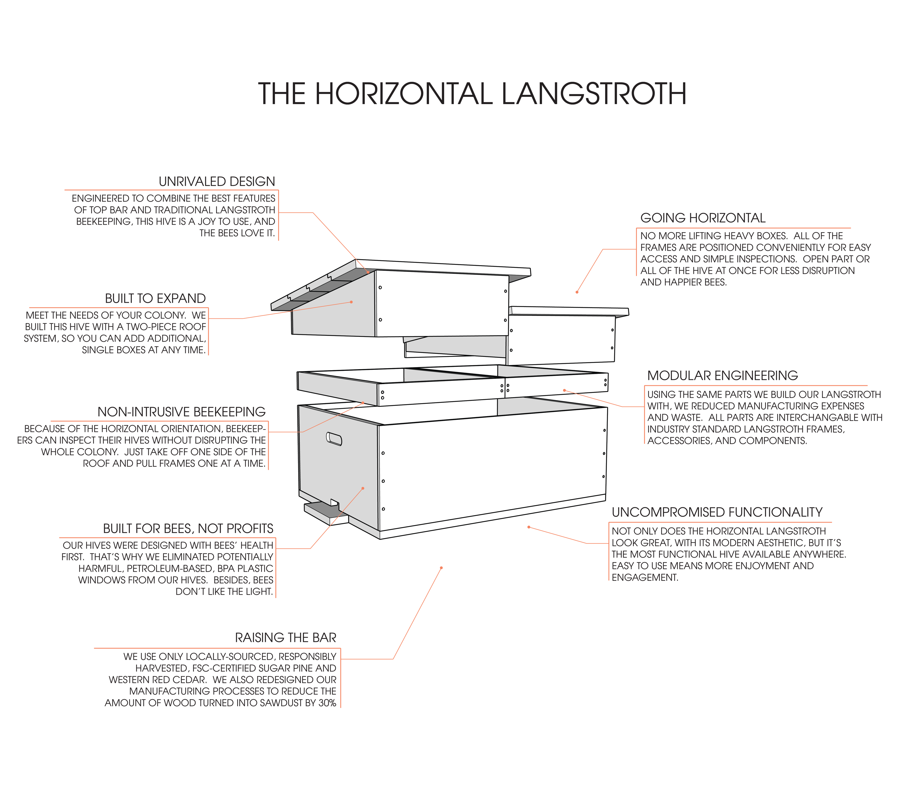 Everything you need to know about Horizontal Langstroth bee hives for backyard beekeeping. Bespoke Bee Supply