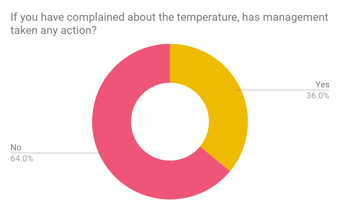 Survey results has management addressed temperature complaints in your office