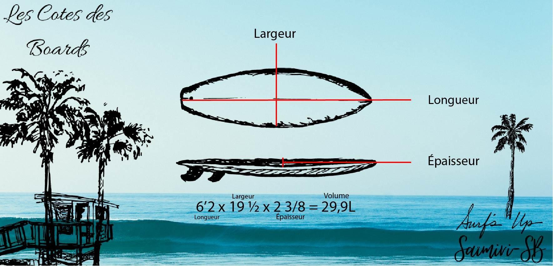 Un dessin explicatif de comment se mesure les cotes sur une planche de surf. Il y est inscrit la longueur, largeur et l'épaisseur. Sur le fond de l'image, c'est une photo de l'océan avec des vagues.
