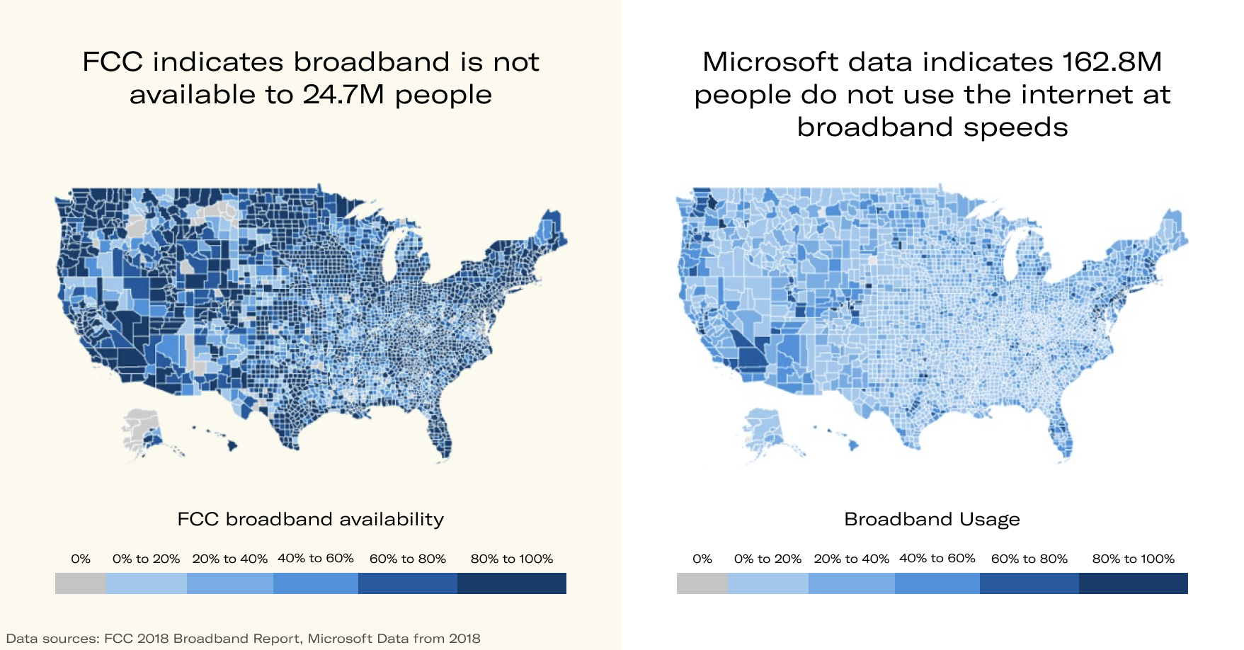 Broadband in the US