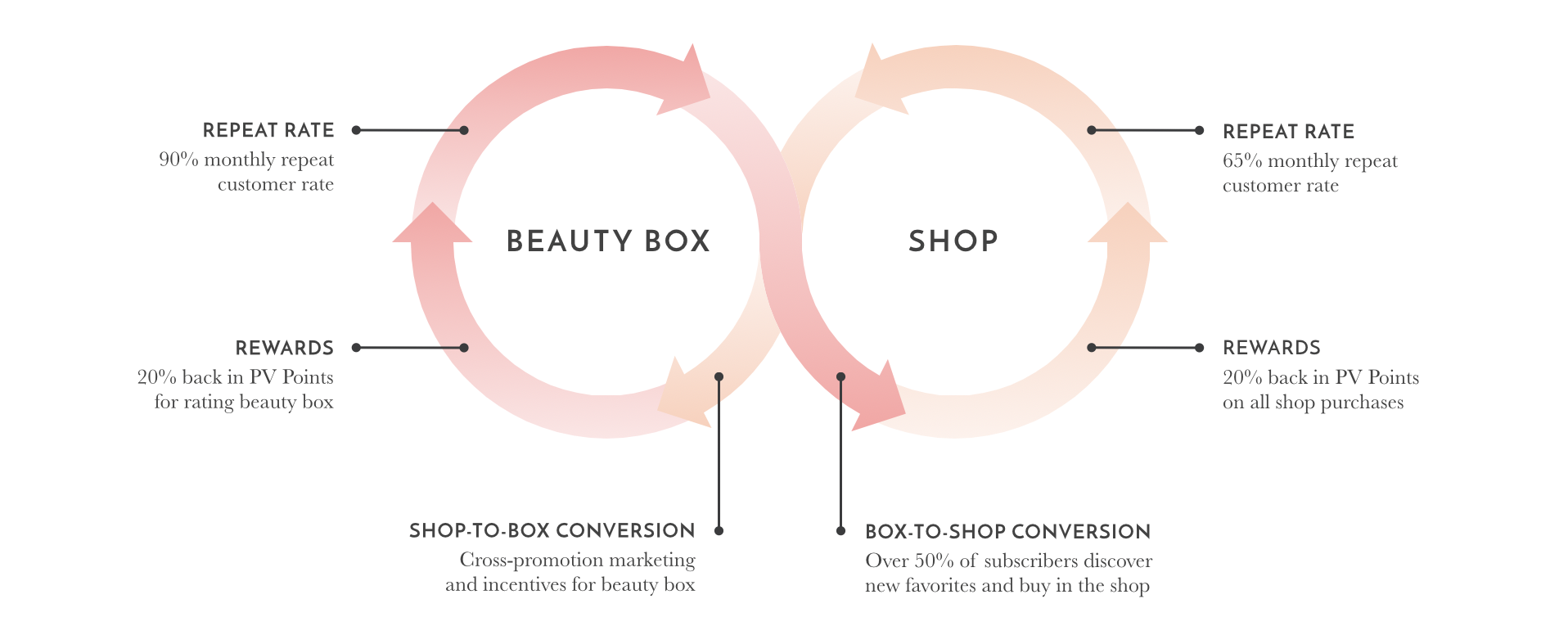 e46e60f624e5 Product Offering  We re the only beauty box in our category with a full  lifestyle retail component  each one drives conversion to the other