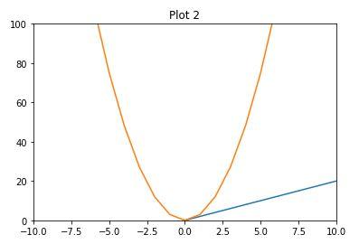 Setting limits on Matplotlib plots – Step 1 – Stepik