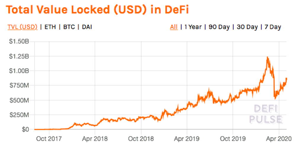 Total Value of USD locked in DeFi