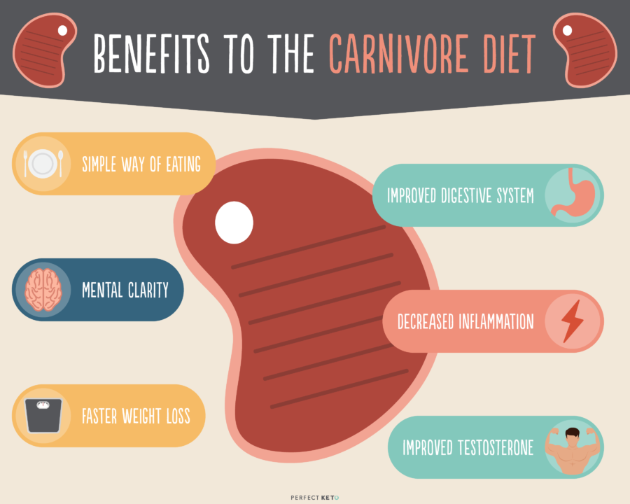 The Carnivore Diet: Can Eating Only Meat Supercharge Your