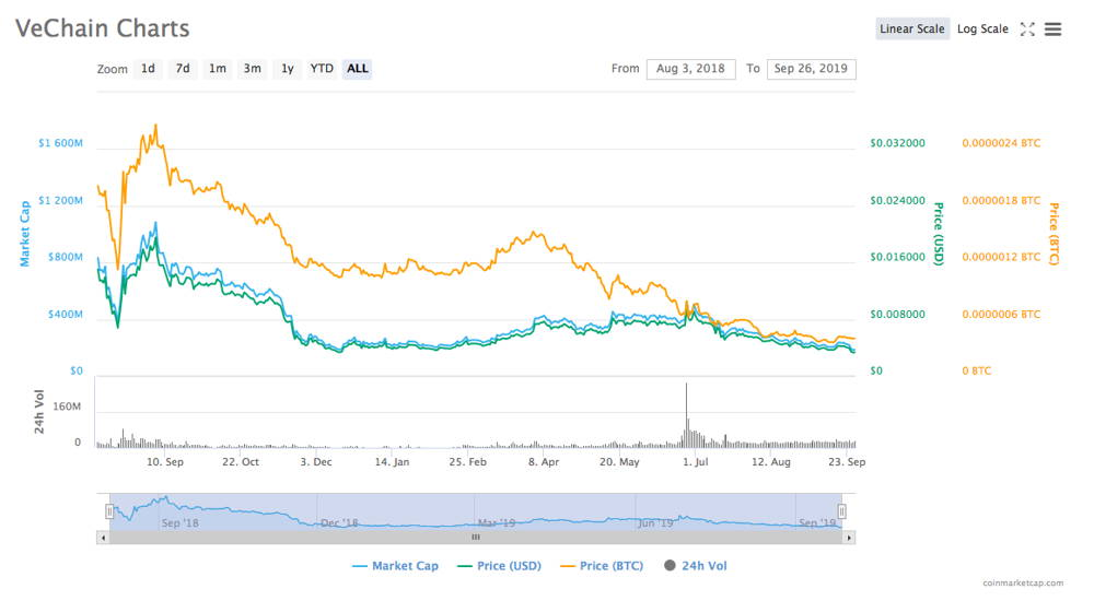 VeChain coin price analysis