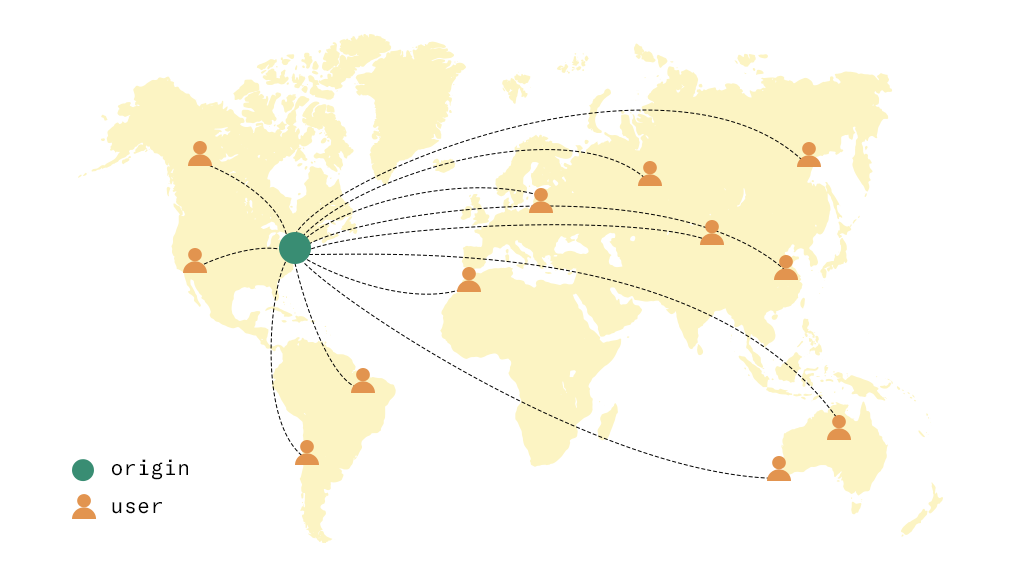 A single web server delivering content across the globe