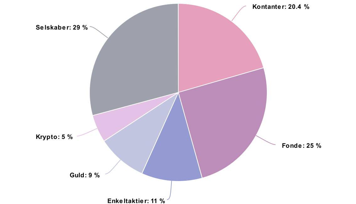 Et cirkeldiagram over den procentvise fordeling af Sarahs midler