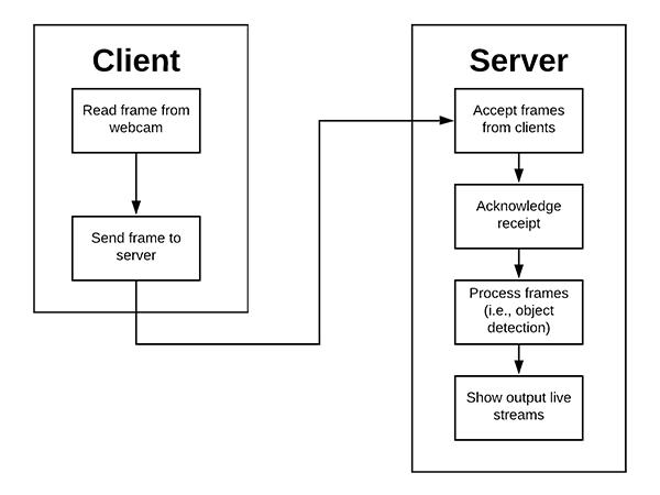 Imagezmq client server