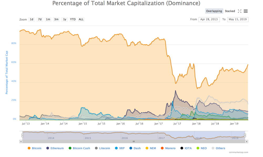 BTC dominance.png