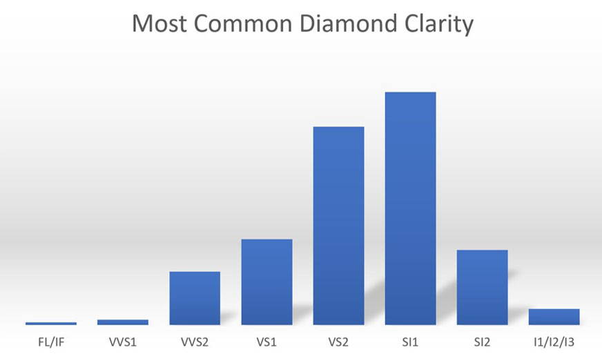 most common diamond clarity chart