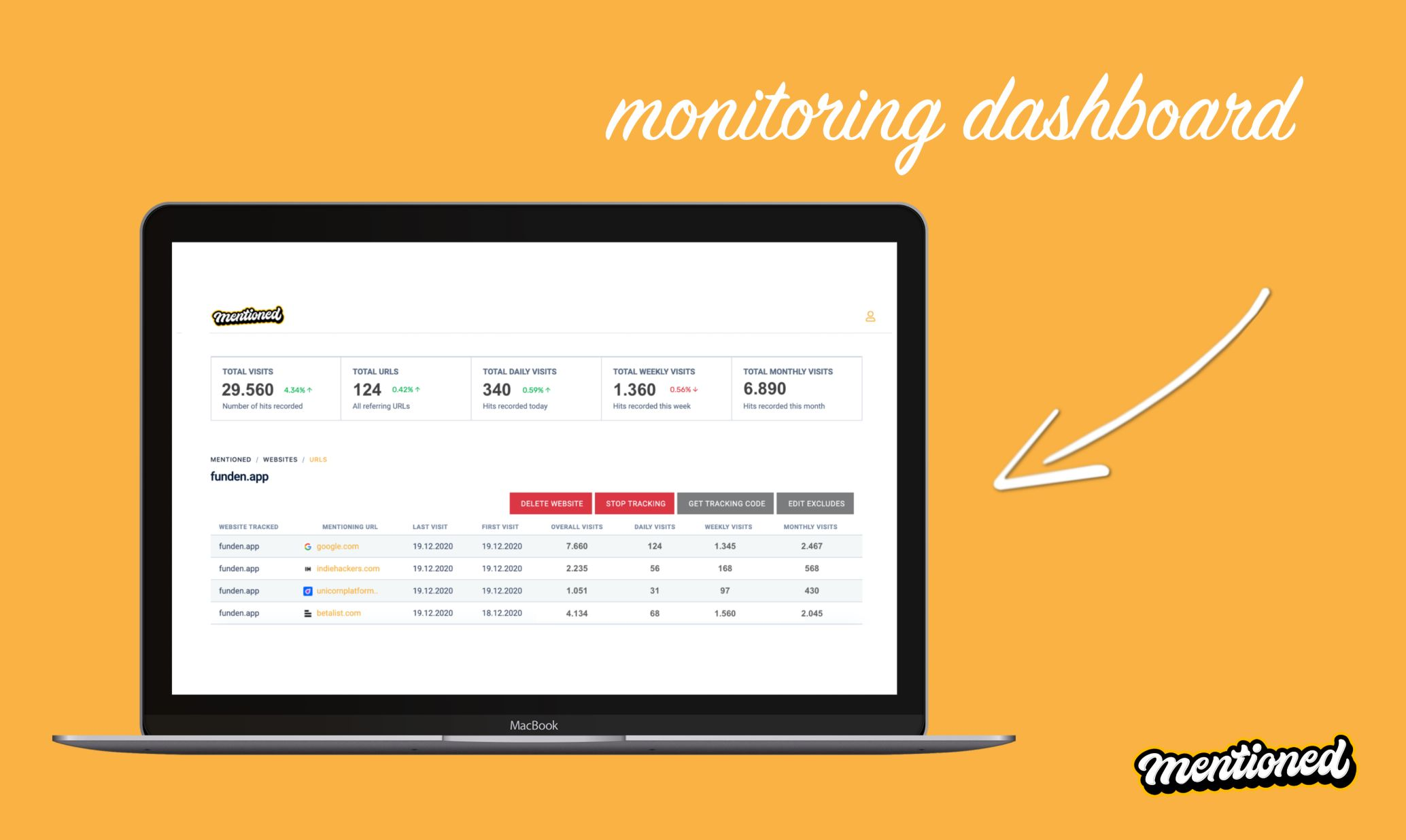 Mentioned App Analytics Monitoring Dashboard