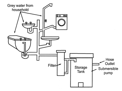 Water Management For Any Average Household Grey Water Systems