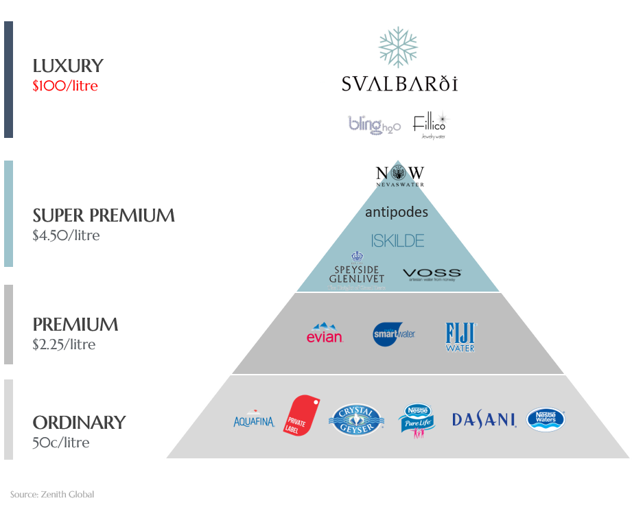 Pyramid showing bottled water brands by price with Svalbardi at top alongside Bling H2O and Fillico Jewelry Water