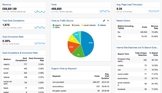 Google Analytics can help you track your email analytics and reveal how well you're reaching your specific conversion goals and give you a whole picture view of your sales cycle. It's simple to get email analytics using Google Analytics.