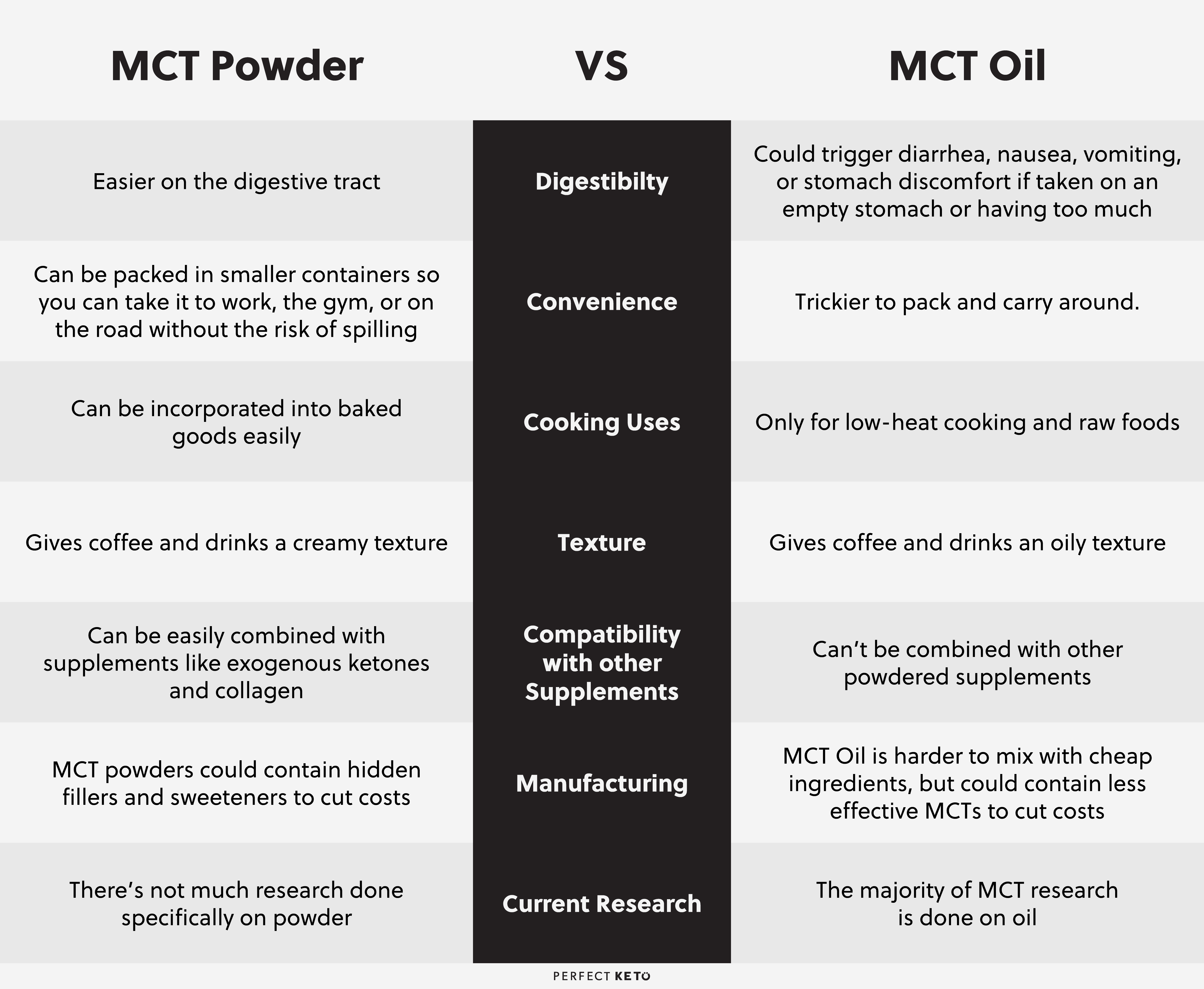 mct-powder-vs-mct-oil.jpg
