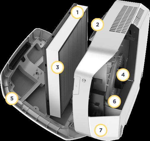 AeraMax component breakdown