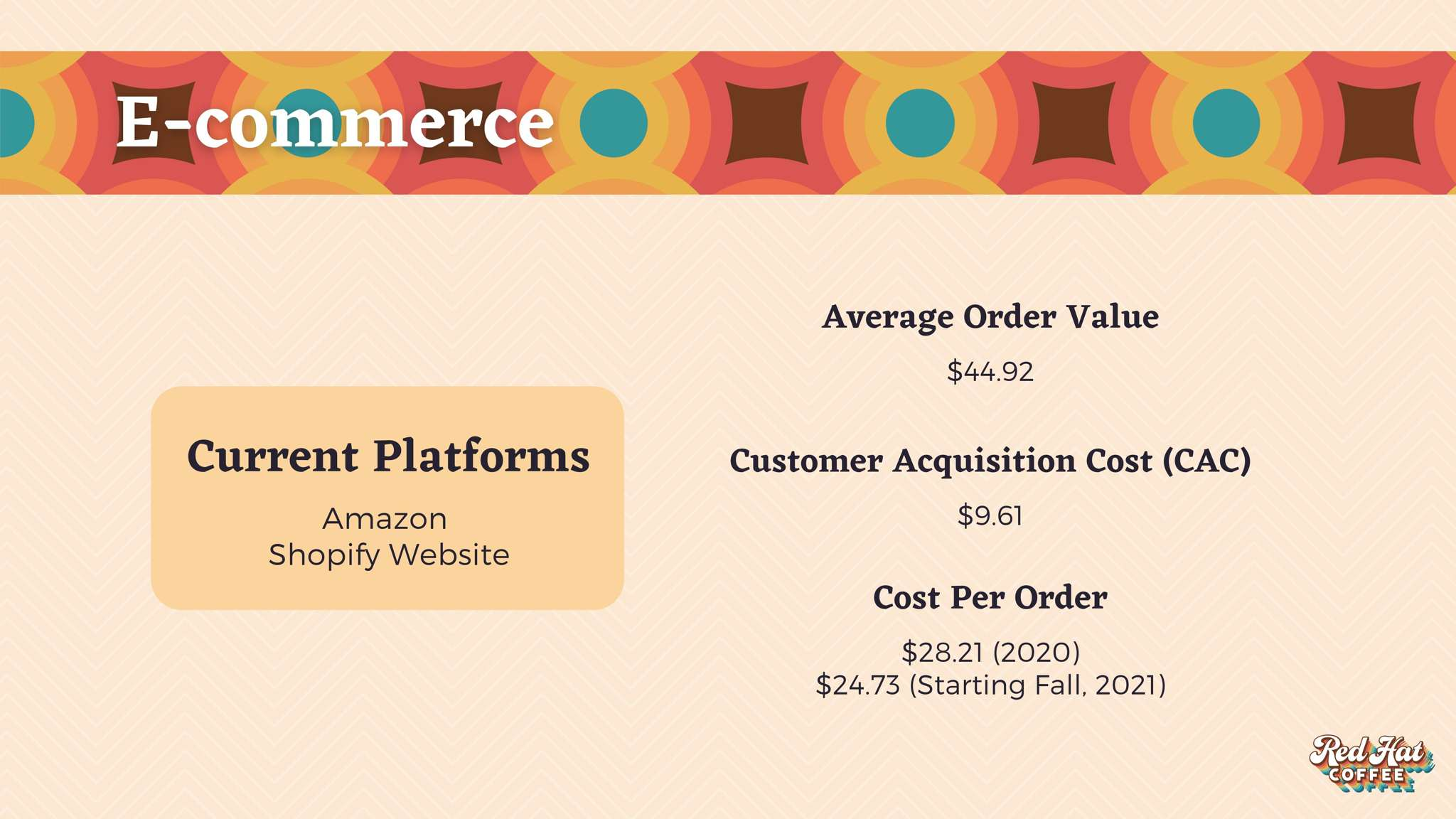 Our E-commerce is served through two platforms: Amazon and our Shopify website. Our Average Order Value, Cost Per Order, Customer Acquisition Cost and Repurchase Rate are listed below