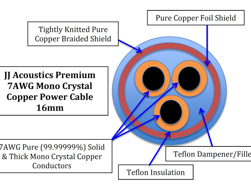 JJ Acoustics 2m 7AWG Reference Grade Pure Mono Crystal Copper AC Power Cable Cord AU US plug