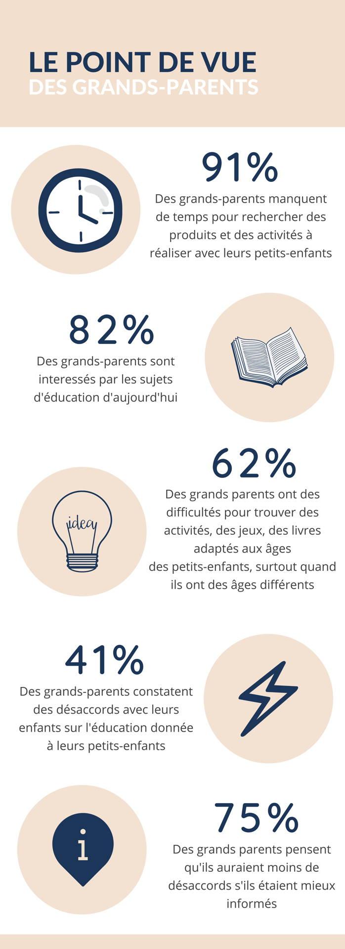 Yaya et Papou sondage grands parents