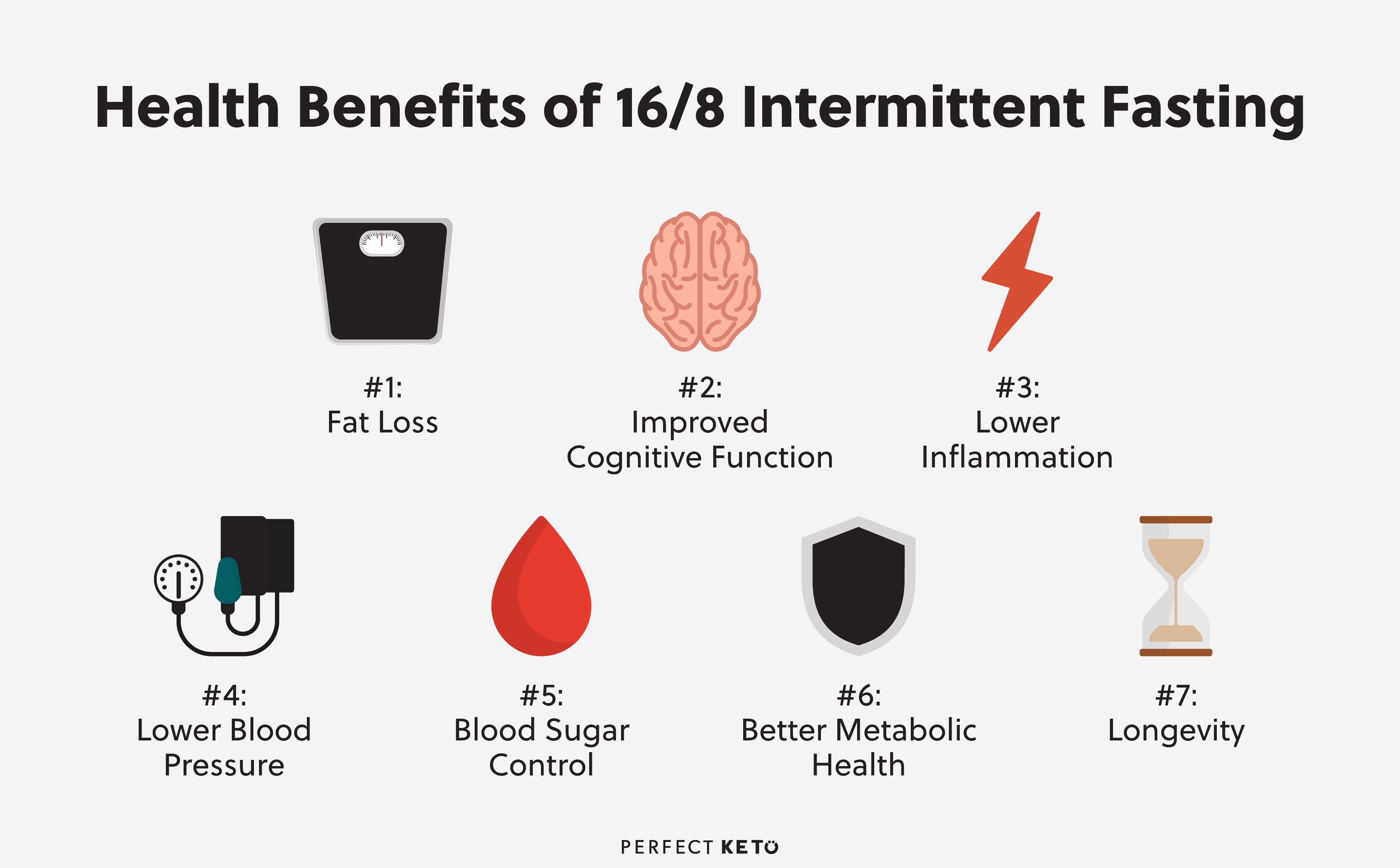 The Complete Guide To Intermittent Fasting 16 8 Perfect Keto
