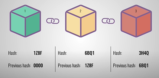 Blockchain Minting