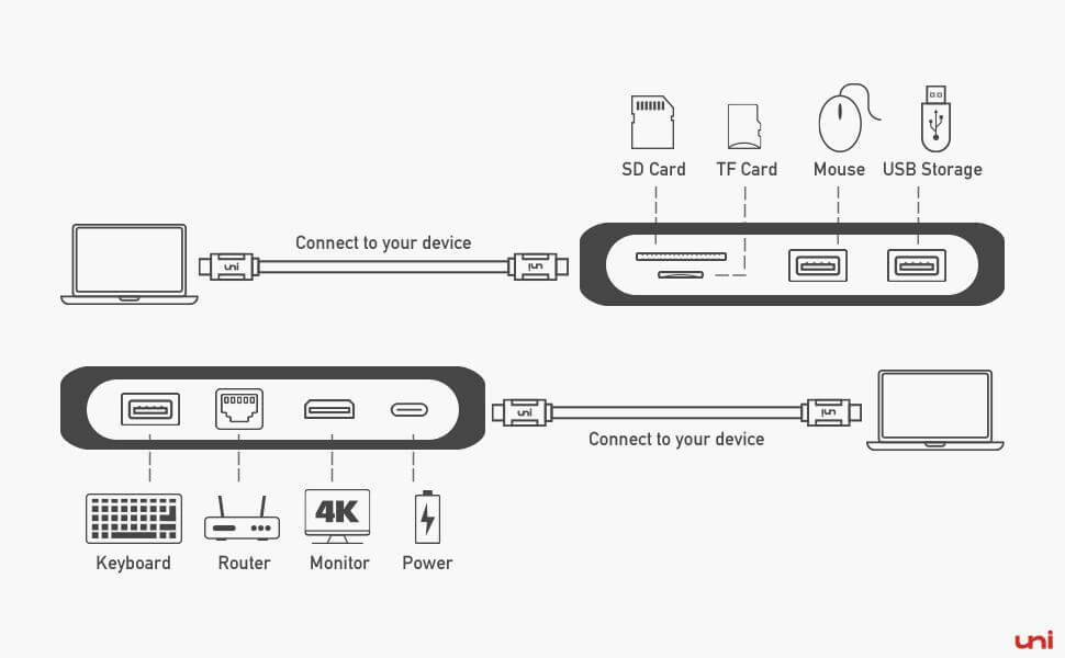 type C Hub usb dock, HDMi adapter, Ethernet dapter, SD card slot, USB adapter