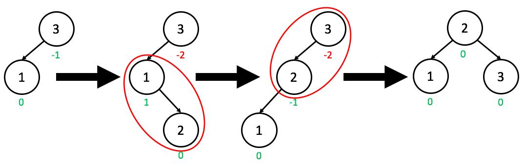 AVL Trees – Step 9 – Stepik
