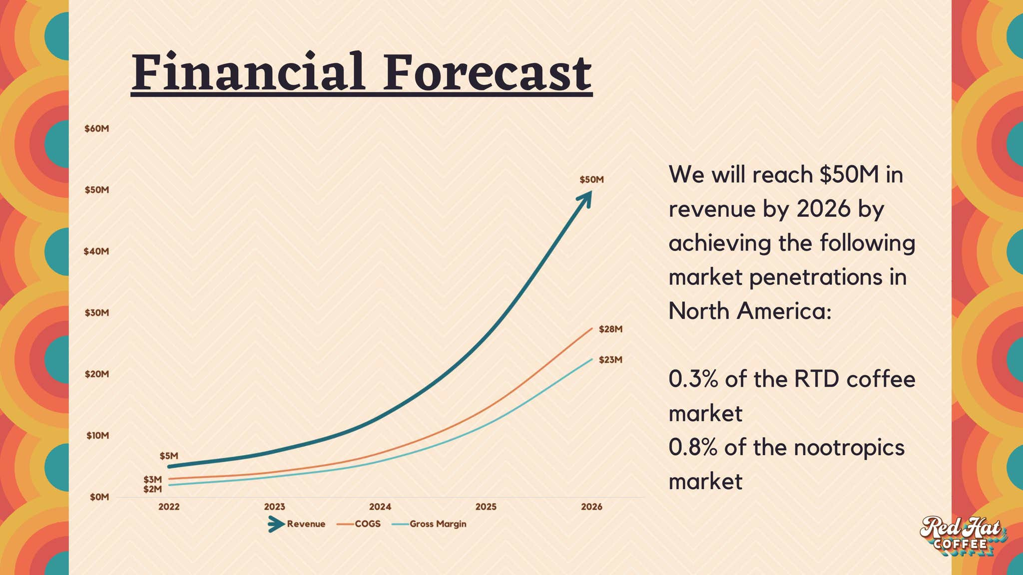 Financial Forecast of $50 million in revenue by 2026. RTD coffee and nootropics markets.