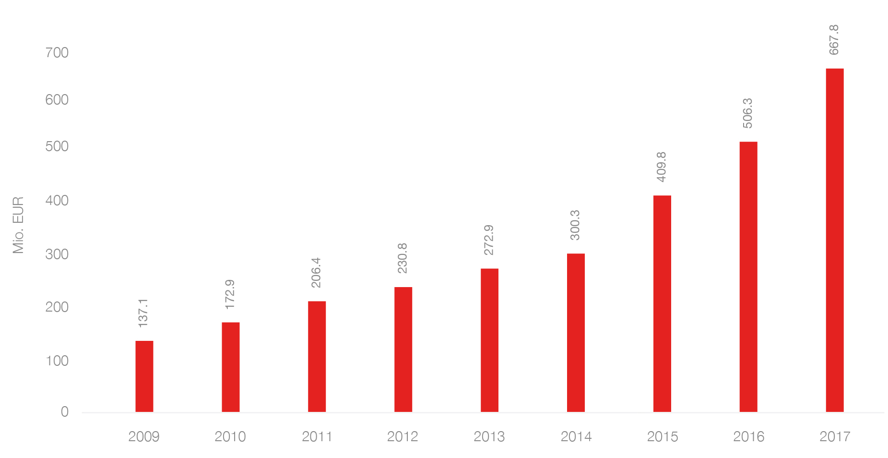 Hamburg - Brand revenues: