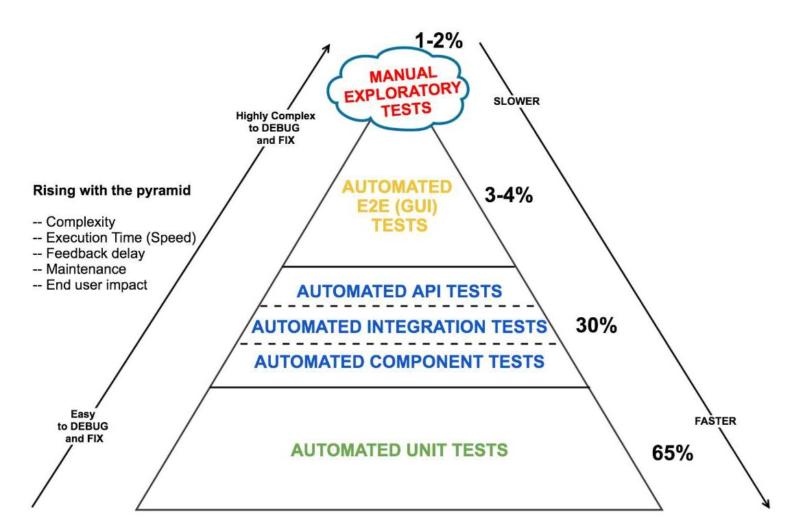 Test Automation Strategy and Philosophy for Micro Services | Codementor